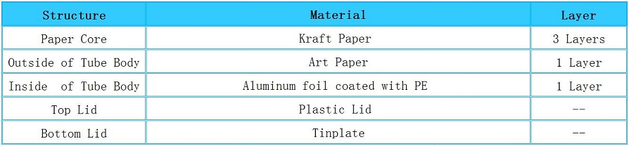 Structure of Industrial Cardboard Spiral Textile Kraft Paper Core Tube