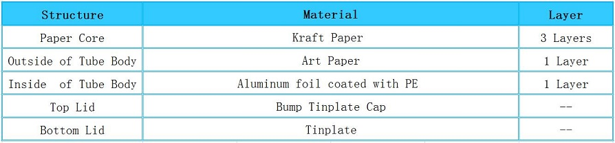 Structure of Round Recyclable Truffles Packaging Tube