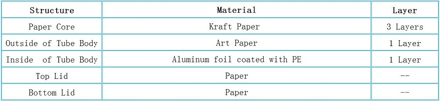 Structure of Paper Tea Tube